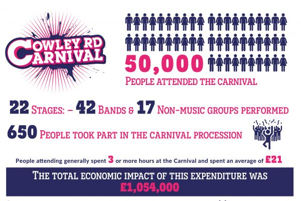 Cowley Road Carnival 2017 Infographics Statistics